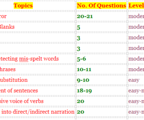 SSC CGL-2017 TIER-II ENGLISH REVIEW & QUESTION ASKED (20.02.2018)