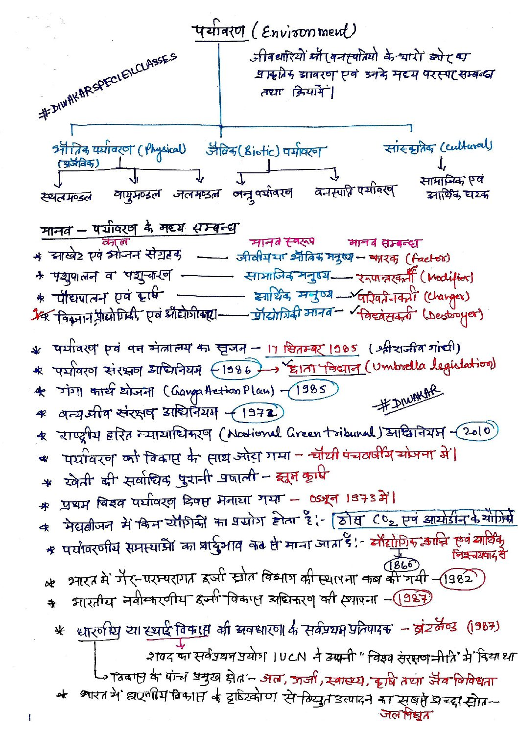 पर्यावरण (Environment Capsule) Handwritten Class Notes Download Pdf in Hindi