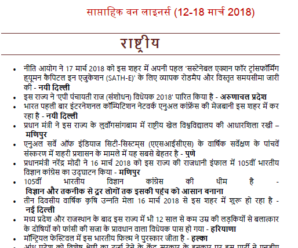 Weekly One Liner Current Affairs(12-18 March 2018) PDF Download