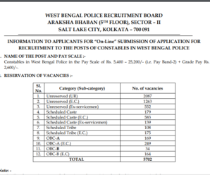 West Bengal Police Constables Recruitment 2018 (5702 Posts)