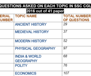 SSC CGL TIER-I 2016 HISTORY QUESTIONS ALL SHIFT