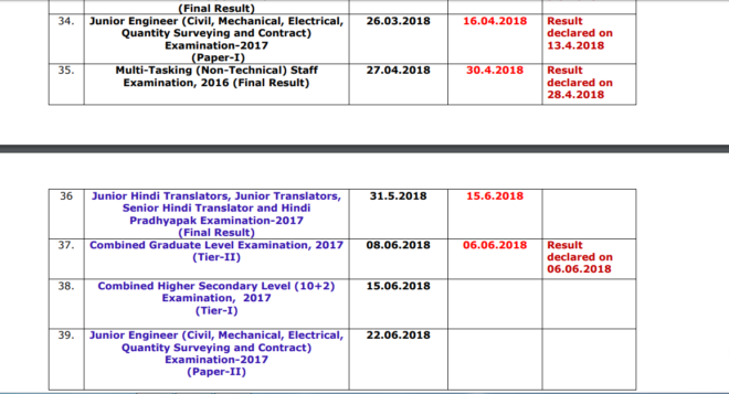 SSC Result Status Report as on 08.06.2018