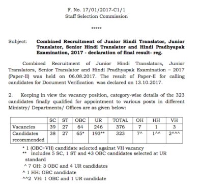 SSC JHT 2017 Final Result PDF Download