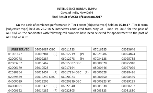 MHA IB ACIO 2017 Final Result Declared, Download PDF
