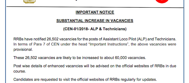 """RRBs have notified 26,502 vacancies for the posts of Assistant Loco Pilot (ALP) and Technicians. In terms of Para 7 of CEN under the head """"Important Instructions"""", the above vacancies were provisional. These 26,502 vacancies are likely to be increased to about 60,000 vacancies. Post wise details of enhanced vacancies will be advised on the official websites of RRBs in due course. Candidates are requested to visit the official websites of RRBs regularly for updates. Click Here to Download RRB Official website to Download this Notice in PDF"""