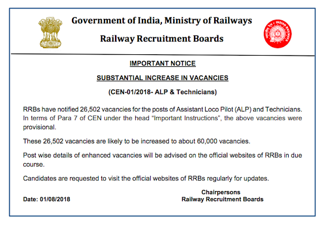 "RRBs have notified 26,502 vacancies for the posts of Assistant Loco Pilot (ALP) and Technicians. In terms of Para 7 of CEN under the head ""Important Instructions"", the above vacancies were provisional. These 26,502 vacancies are likely to be increased to about 60,000 vacancies. Post wise details of enhanced vacancies will be advised on the official websites of RRBs in due course. Candidates are requested to visit the official websites of RRBs regularly for updates. Click Here to Download RRB Official website to Download this Notice in PDF"