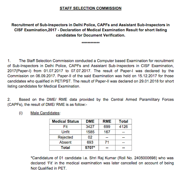SSC CPO 2017 Medical Examination Result PDF