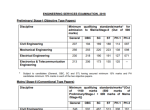 UPSC ESE 2018 Marks of Candidate and Cut off Marks PDF