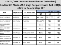 RRB ALP/ Technician Stage-I Zone-wise Cut off Marks