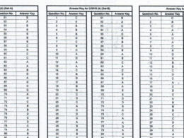 Haryana Police SI Exam Official Answer Key Out
