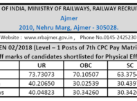 Railway Group D Zone-wise Cut Off Marks 2018